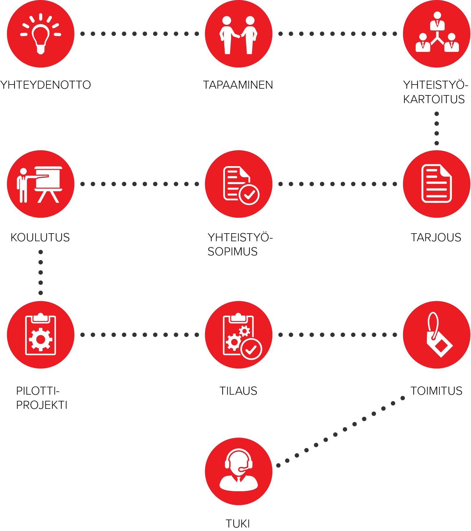 edustajaliikkeet-prosessikaavio